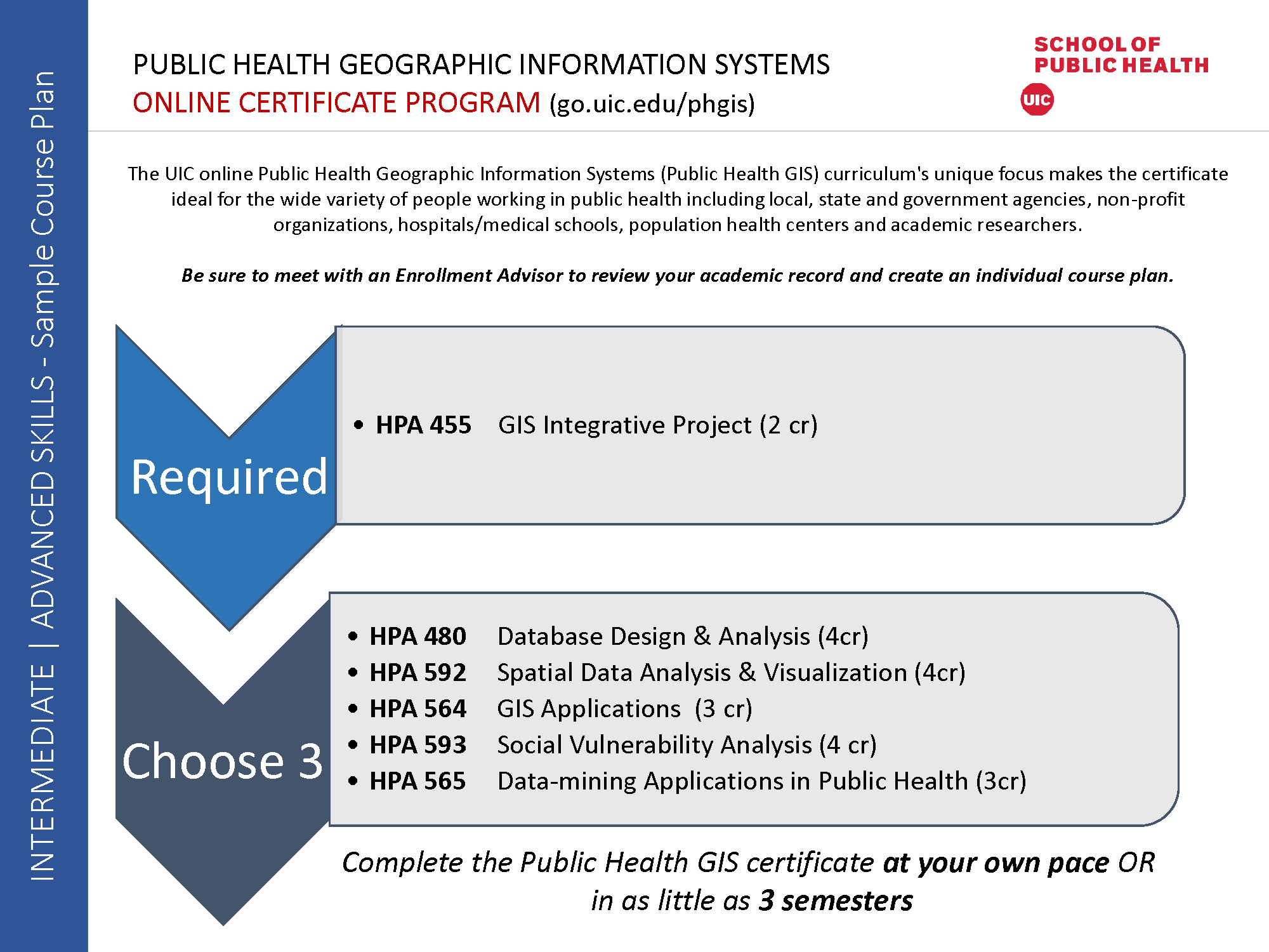 Program Information | Public Health Geographic Information Systems ...
